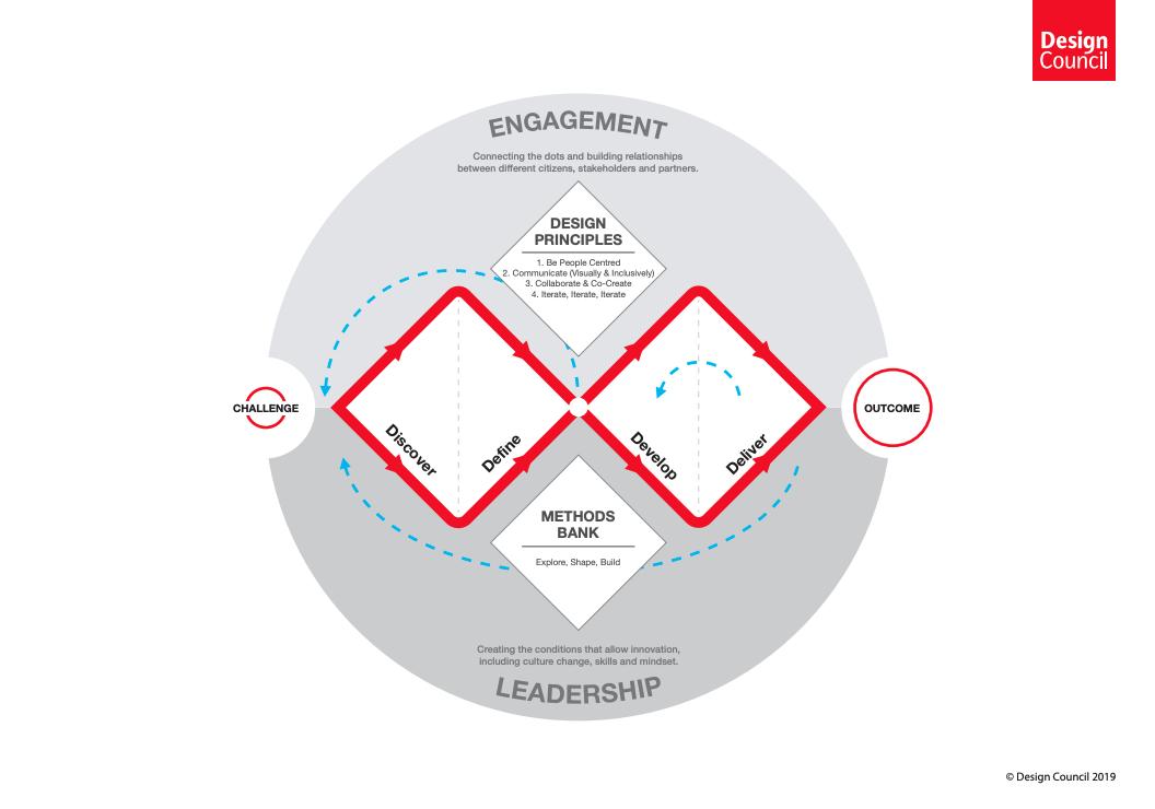 Design-Council-Double-Diamond