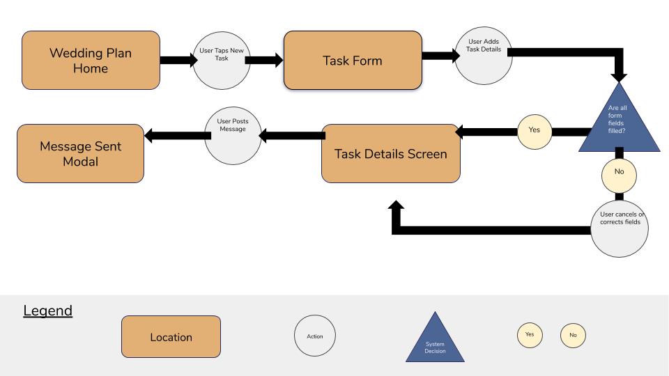 Task-Flow-Diagram